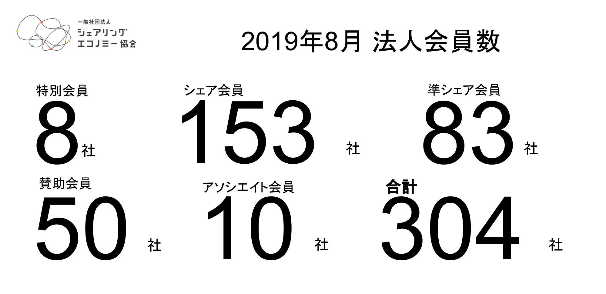 【19年8月新規会員】シェアグリ、マチルダやNTT東日本を含む新規10社が加入