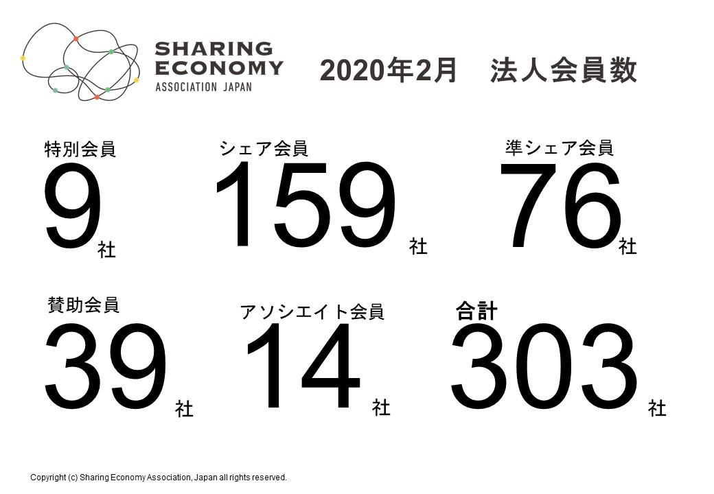 【2020年2月新規会員】シェアサービス運営会社含む新規4社が加入