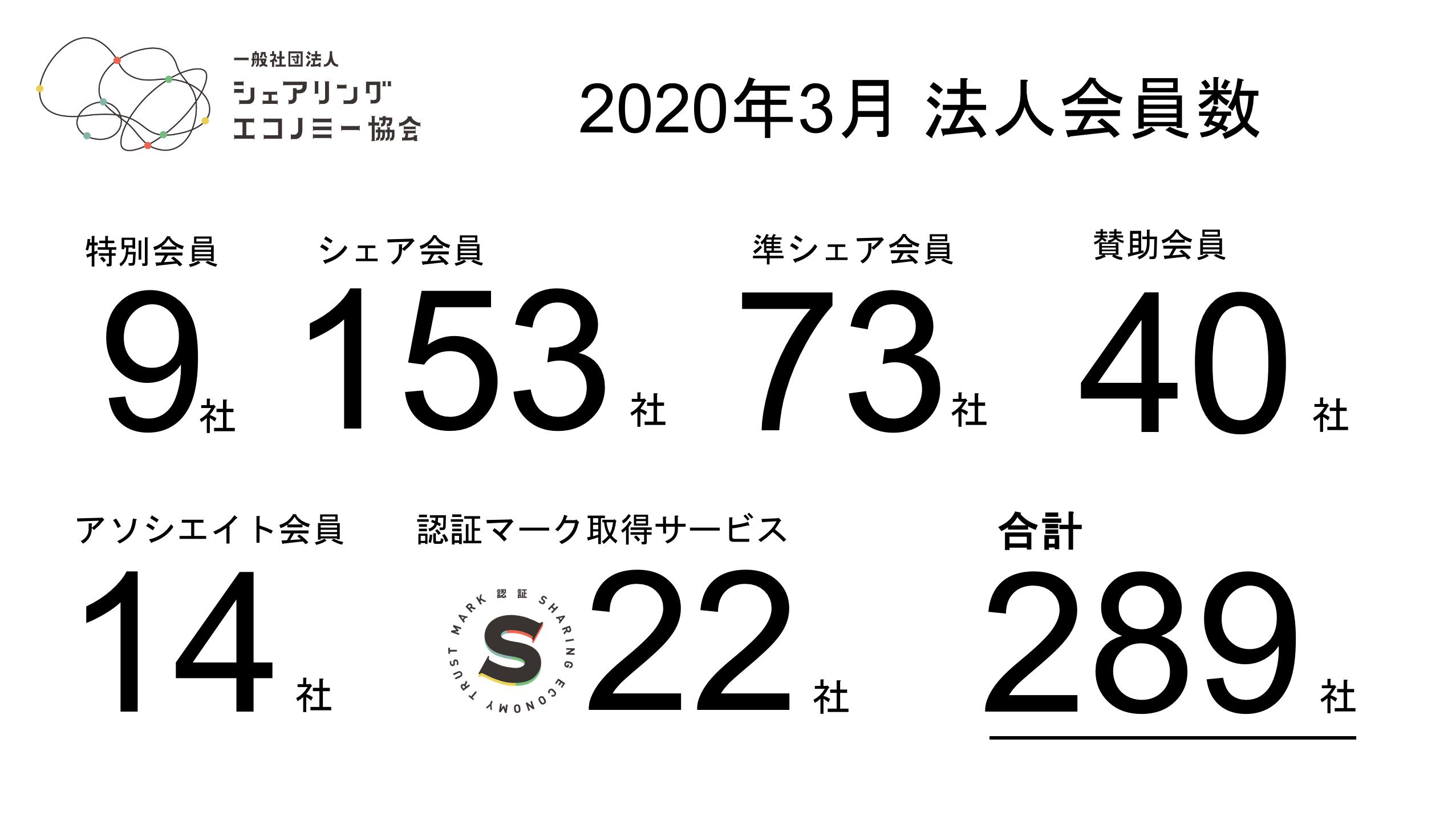 【2020年3月新規会員】シェアサービス運営会社含む新規3社が加入