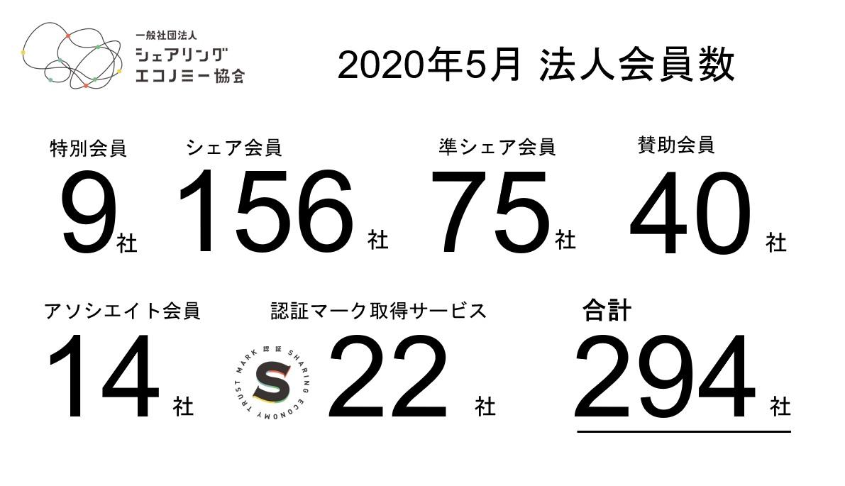【2020年5月新規会員】シェアサービス運営会社新規1社が加入