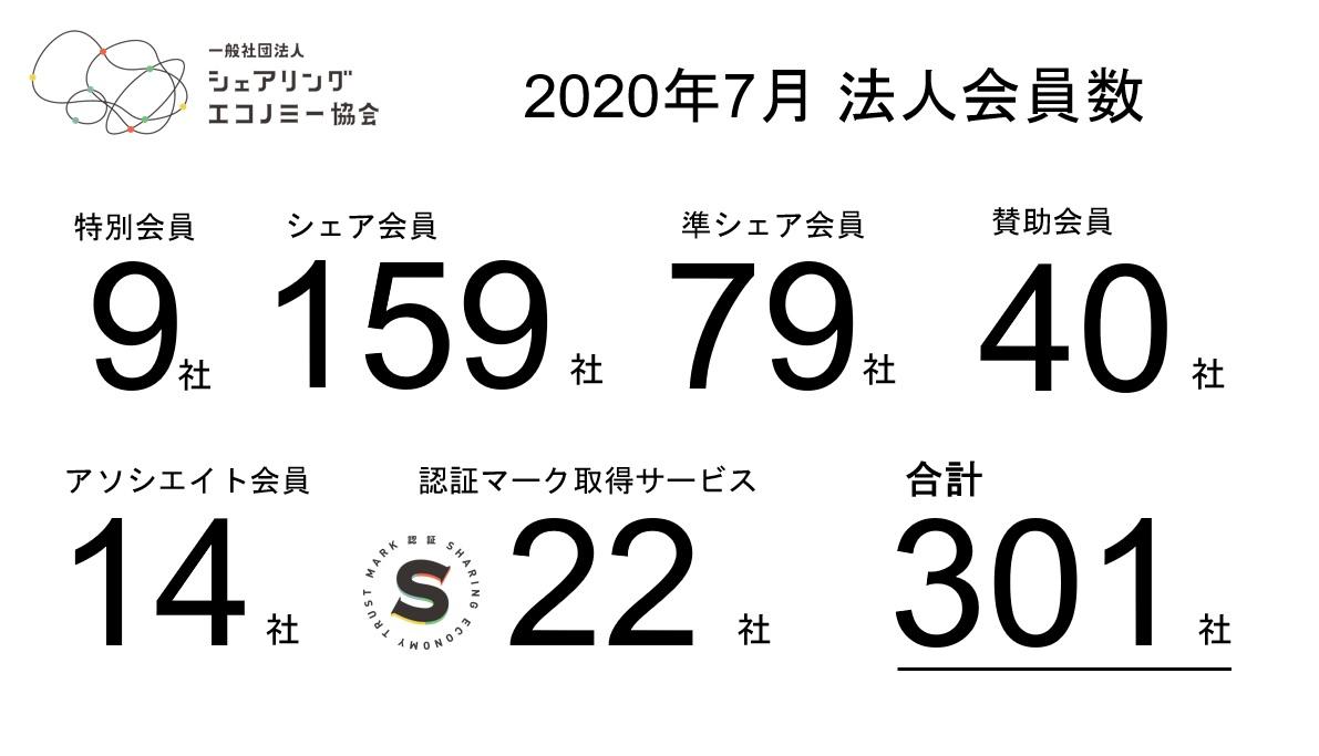 【2020年7月新規会員】シェアサービス運営会社含む新規6社が加入
