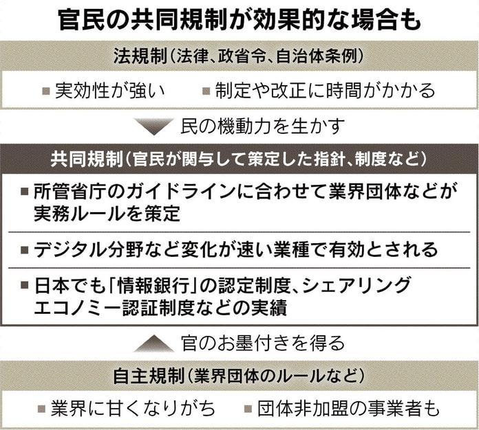 【日本経済新聞】ルール作り、民の機動力を
